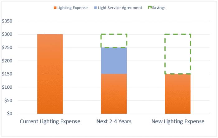 Current vs new LED lighting expense